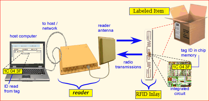 RFID Smart Card Reader & Writer Access System In Malaysia