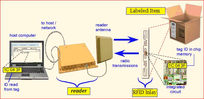 rfid-diagram sample 2